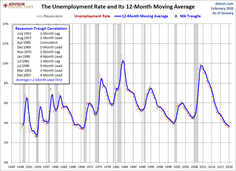 Unemployment and Recessions