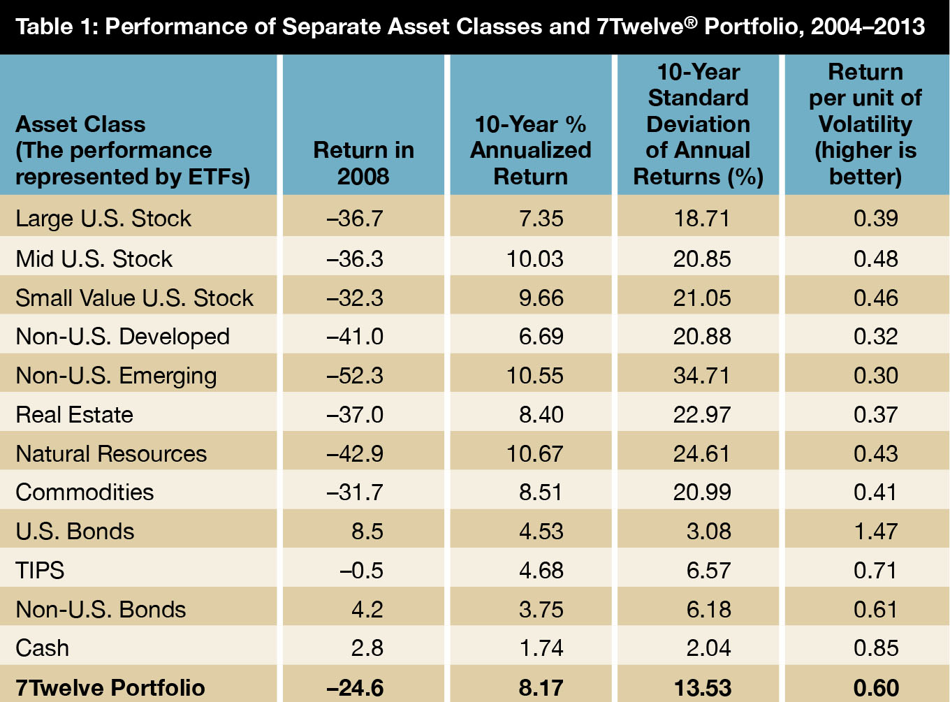 Alternatives Compared To What On Behalf Of Investment