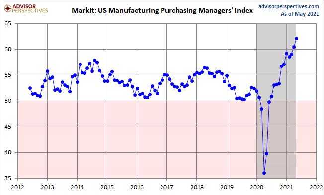 Markit Manufacturing PMI