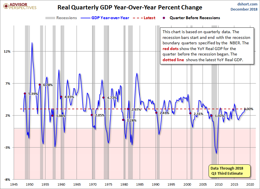 q3 gdp third estimate real gdp at 3 4 dshort advisor perspectives