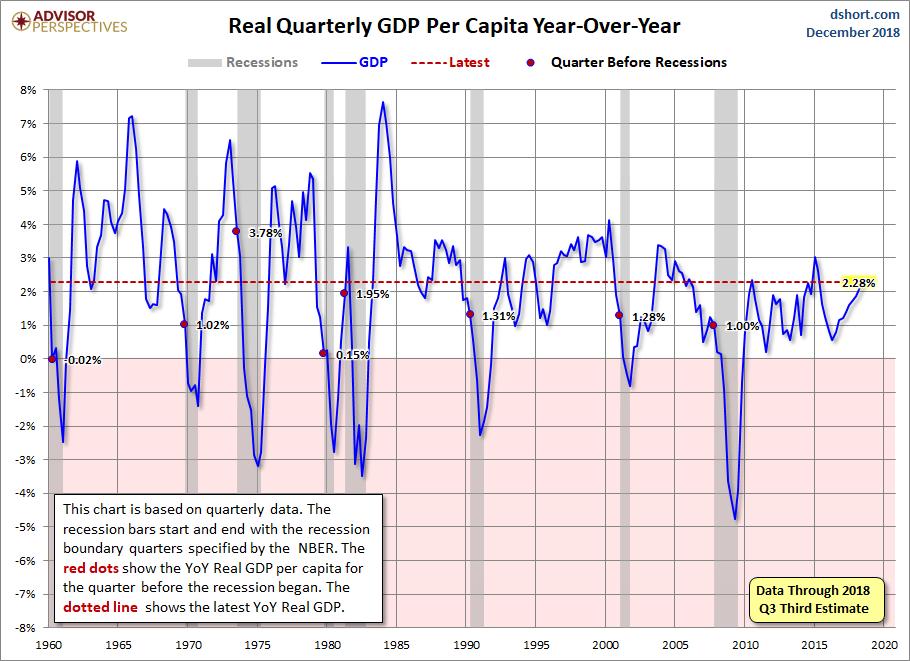 q3 real gdp per capita 2 56 versus the 3 36 headline real gdp