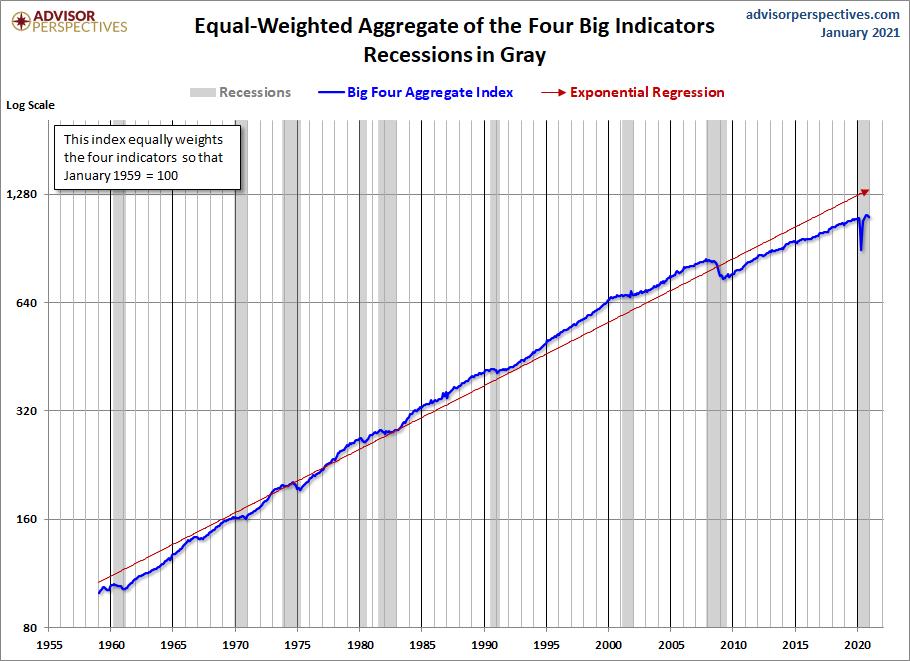 Big Four Aggregate Since 1959