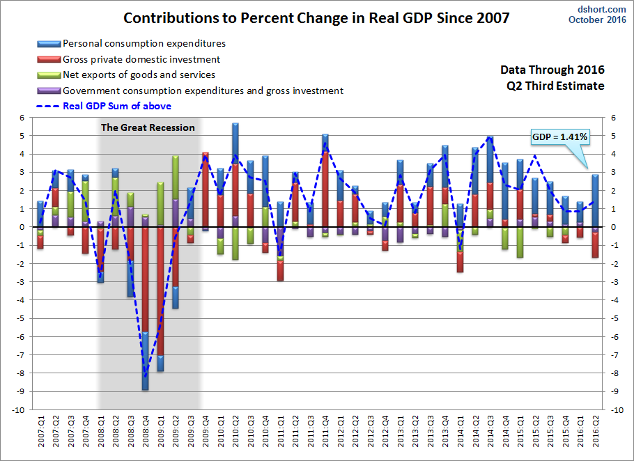 ... chart above is the real GDP calculated to two decimal places. In this