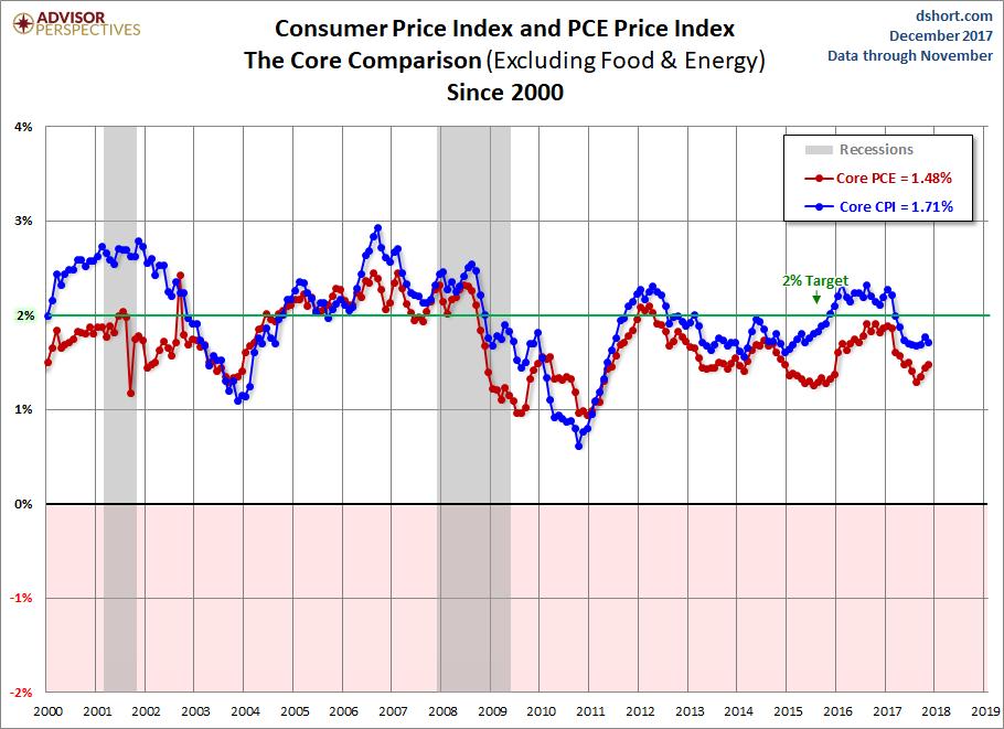 CPI PCE Core Comparison since 2000