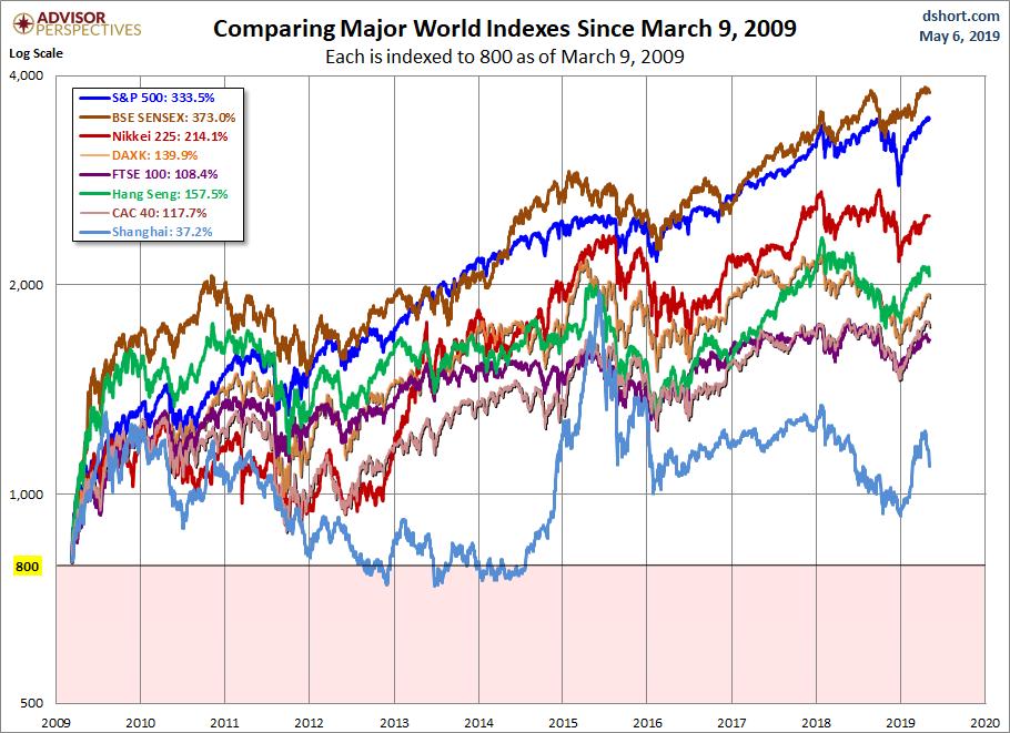 World Markets since March 2009