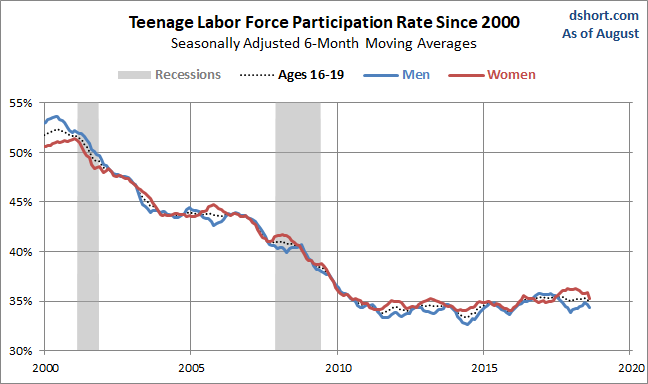 Teenage LFPR Growth