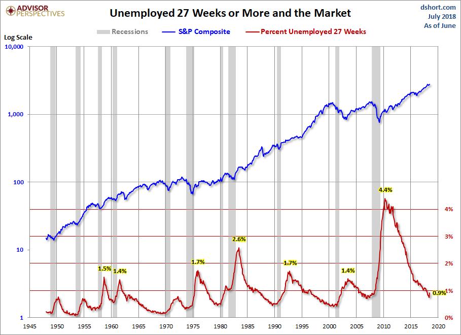 Unemployed 27+ Weeks
