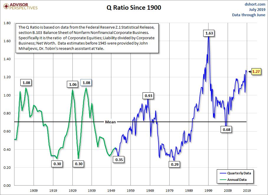 What Is The Q Ratio Tradinggods Net