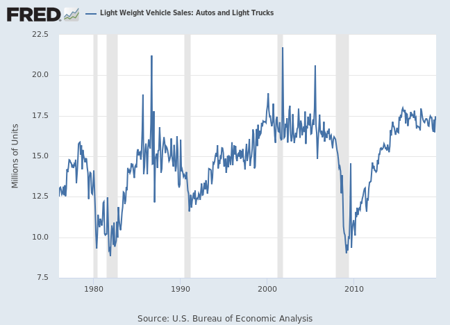 Vehicle Sales Per Capita: Our Latest Look at the Long-Term Trend