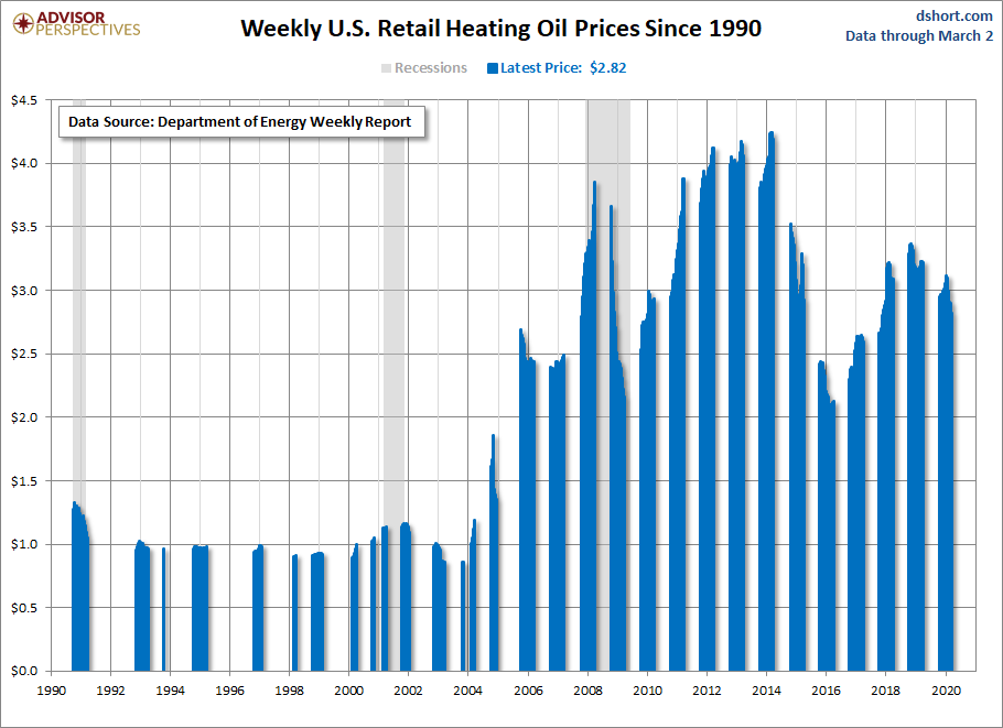 Weekly Heating Oil Prices Dshort Advisor Perspectives