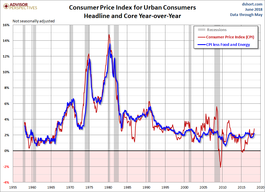 Headline and Core CPI