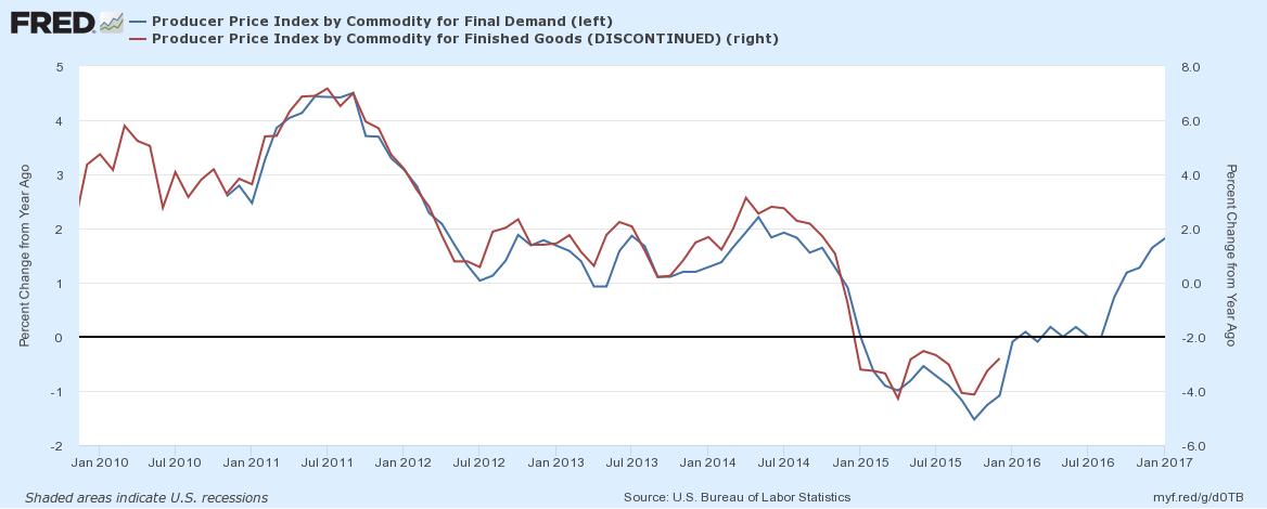 Final Demand vs. Finished Goods