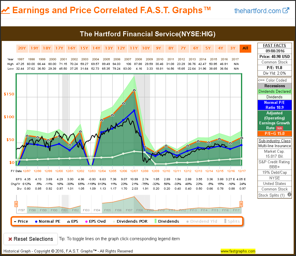 Etp Stock Quote Here Is What I Don't Want As A Dividend Growth Investor  F.a.s.t.