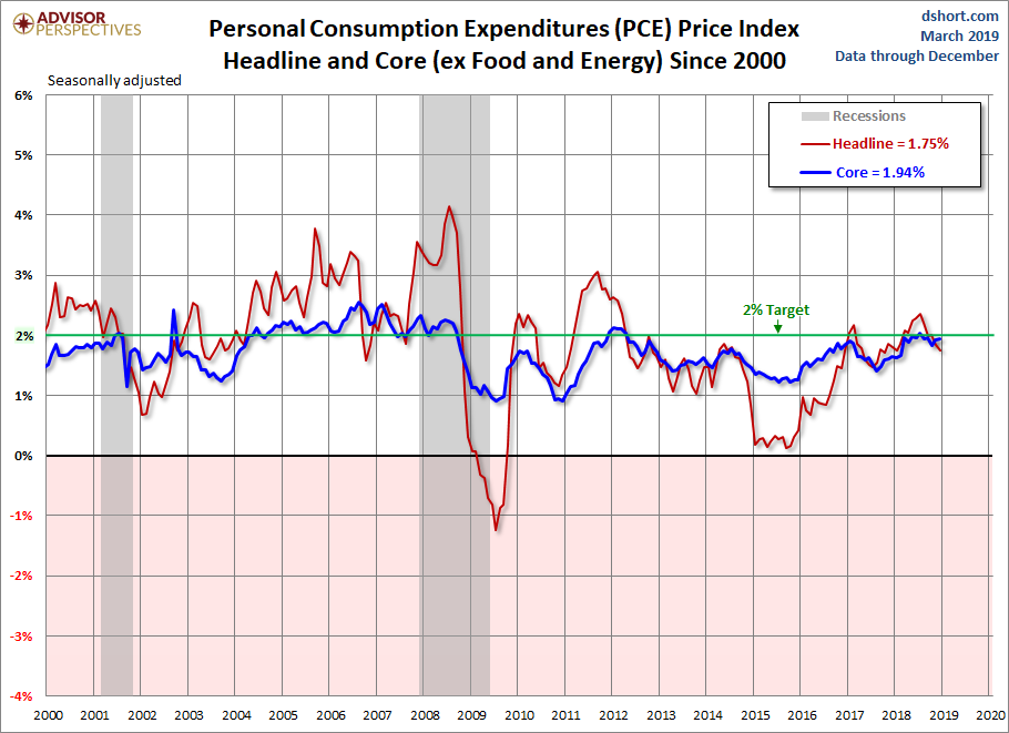PCE Price Index since 2000