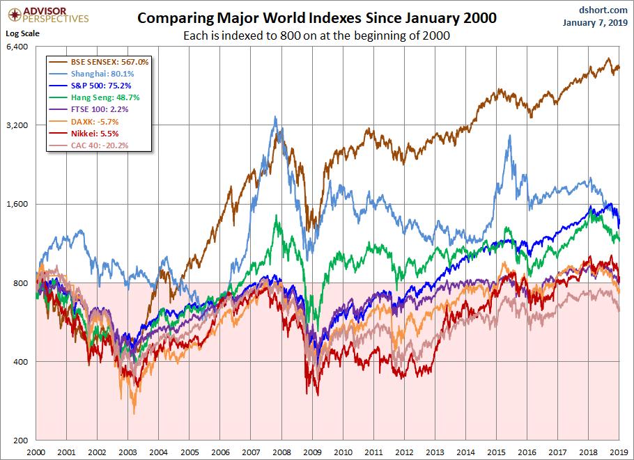 World Markets since 2000