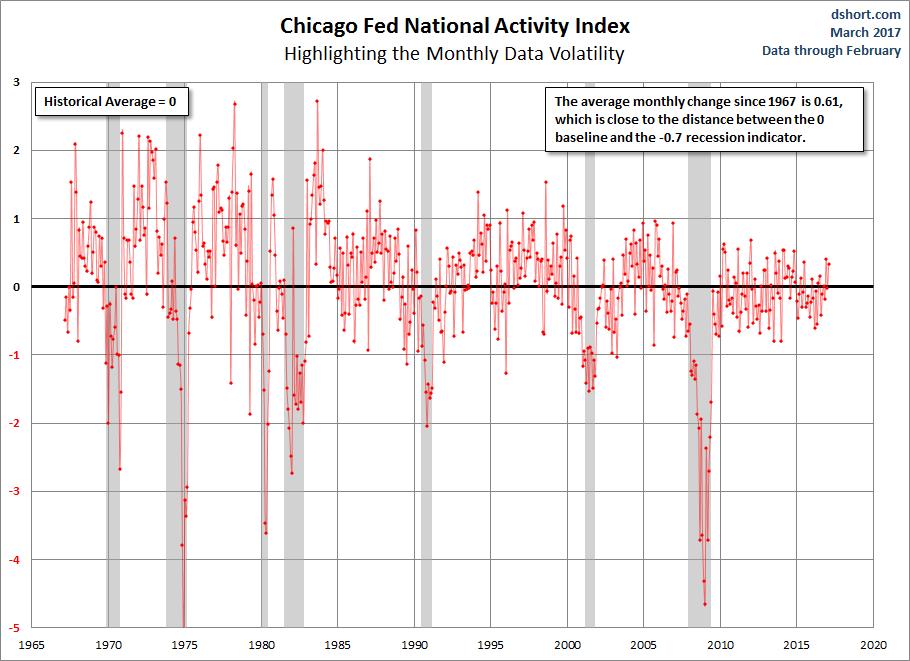 CFNAI Volatility