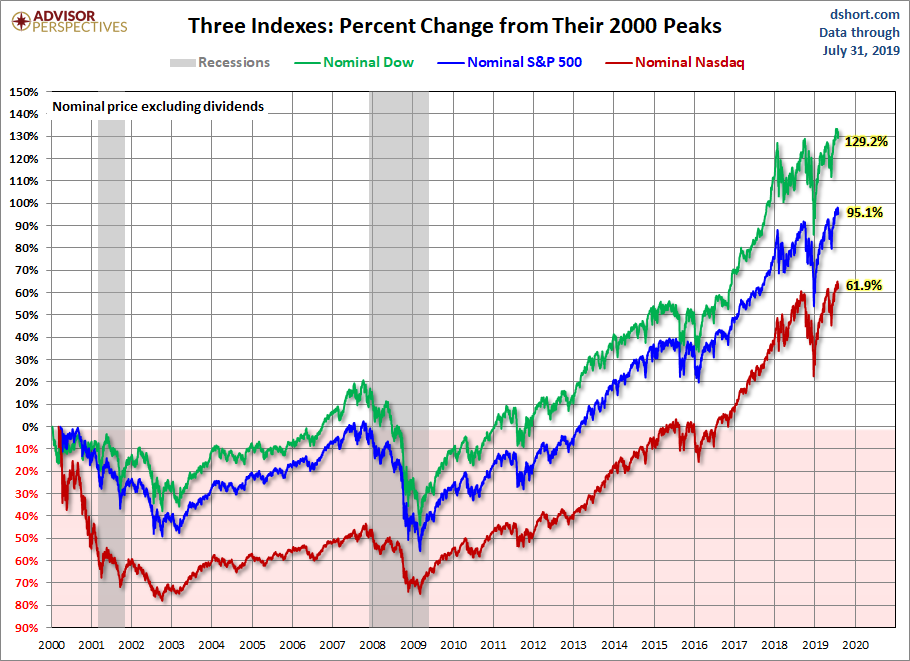 The S&P 500, Dow and Nasdaq Since Their 2000 Highs - dshort