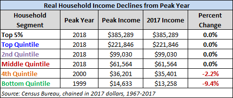 Household Income Since Peak