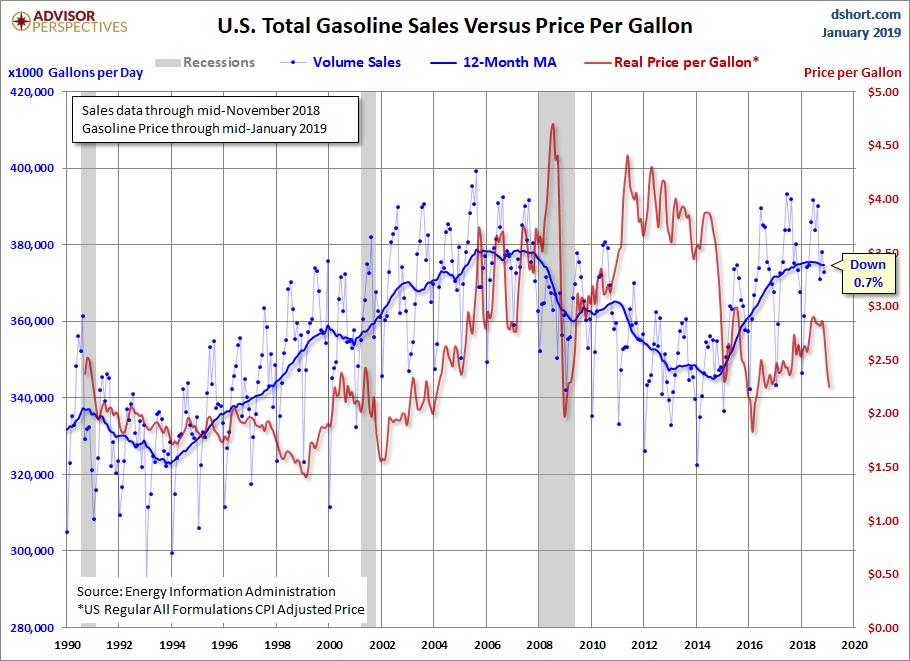 Sales versus Price
