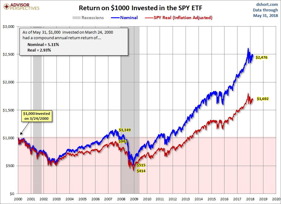 Dow Jones Industrial Average Is Best Inflation-Adjusted Performer Since 2000 - ETF Daily News