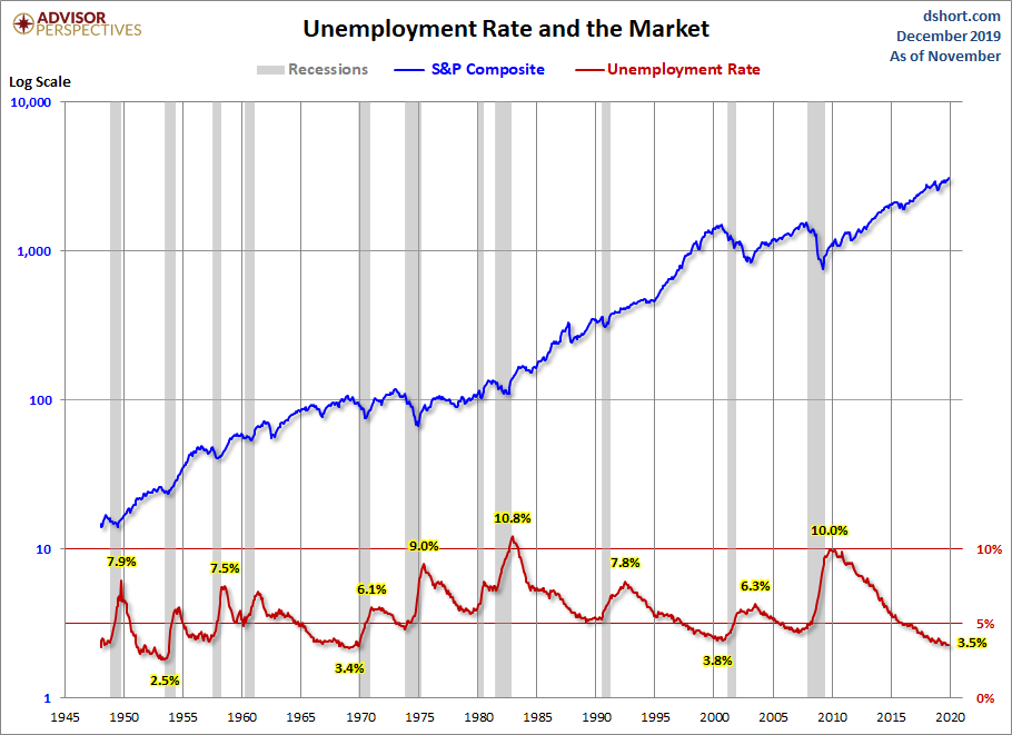 Unemployment and the Market