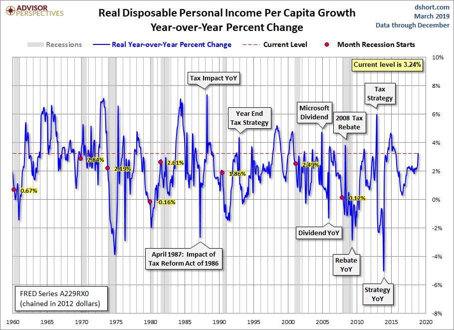 DPI per Capita Year-over-Year