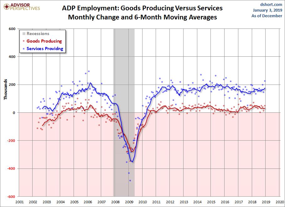 Goods Producing versus Services