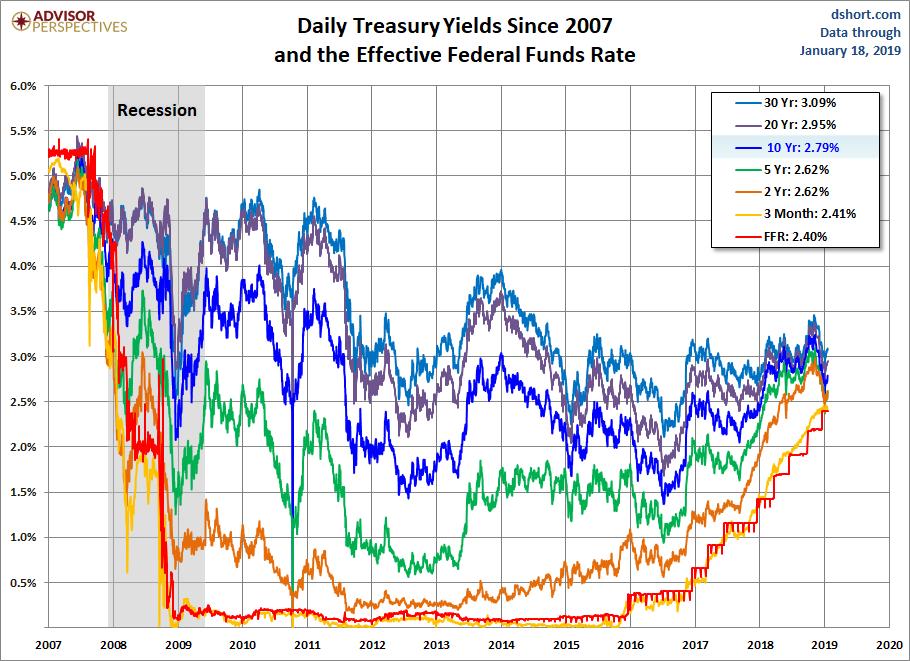 Treasury Yields since 2007