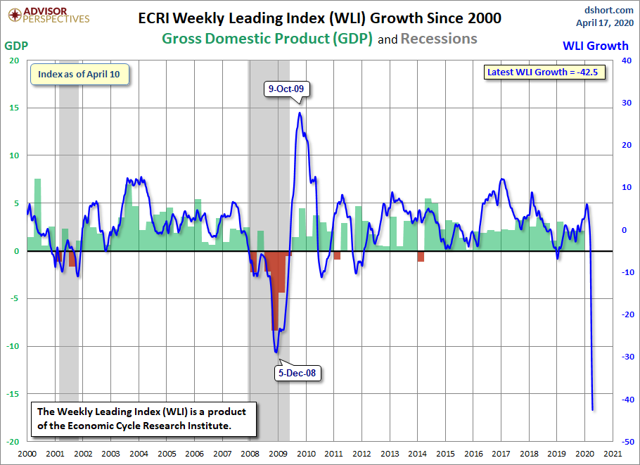 WLI Growth since 2000