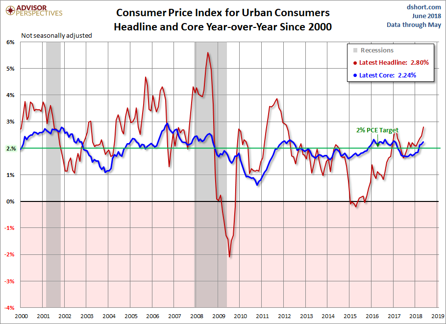Headline and Core CPI since 2000