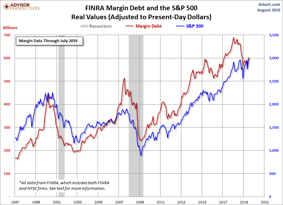 Margin Debt and the Market: Up 0 98% in July - dshort