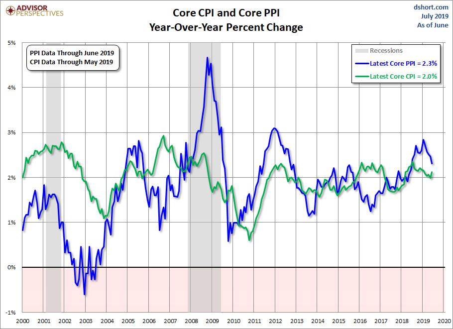 PPI CPI Core Comparison