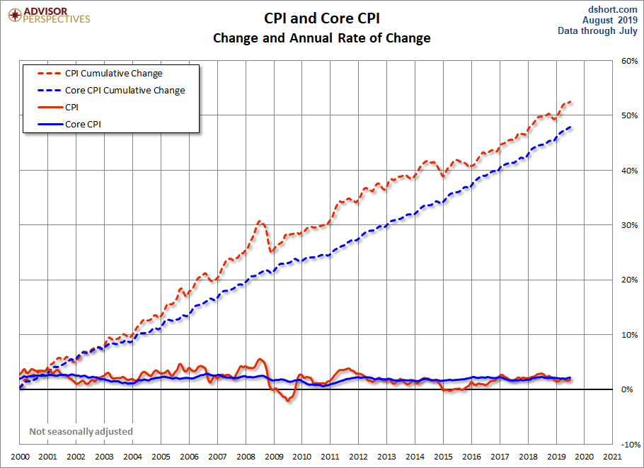CPI and Core CPI