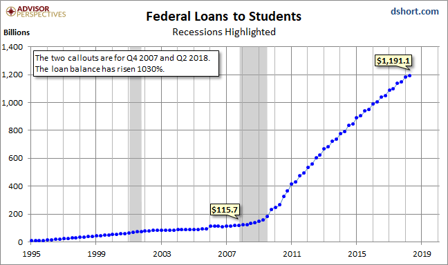 Federal Loans to Students