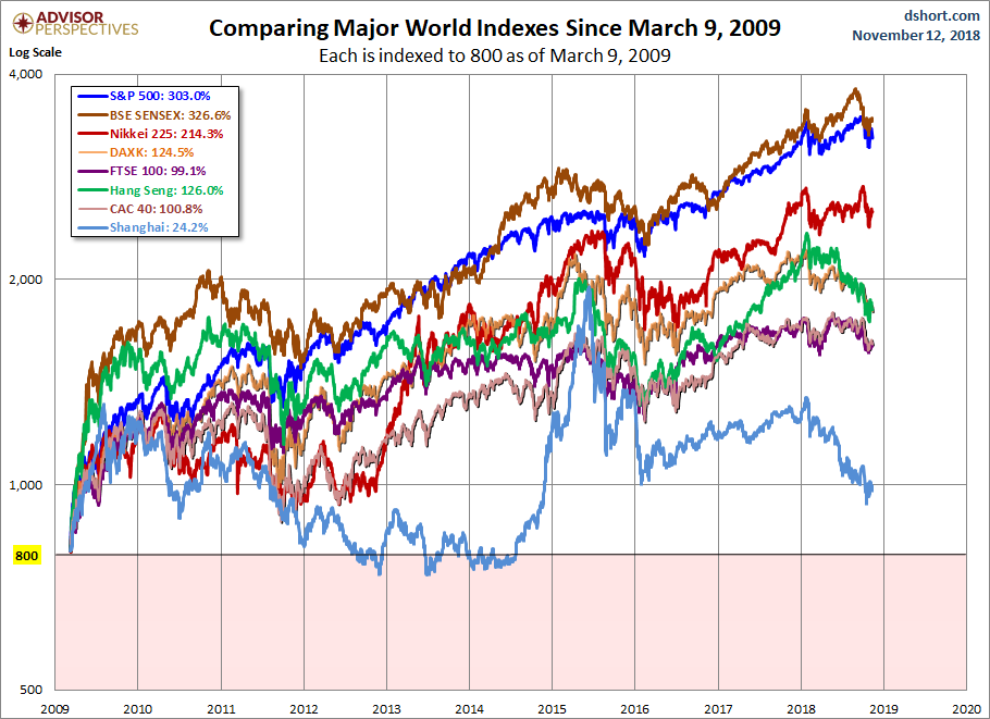 World Markets since March 2009