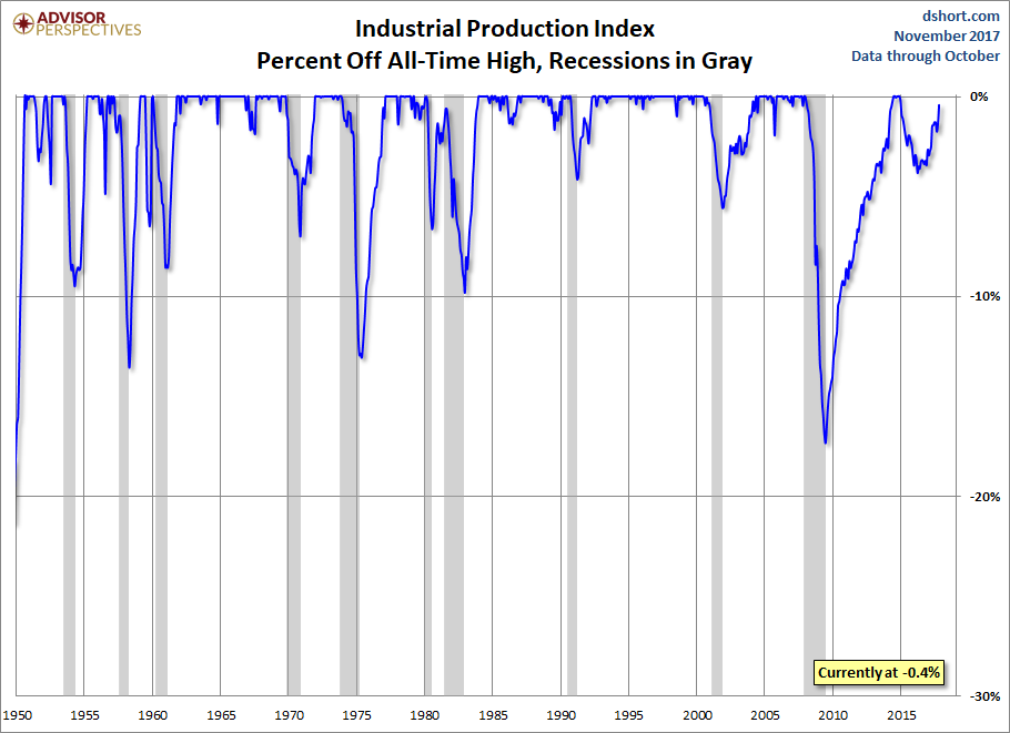 Industrial Production Percent Off Highs