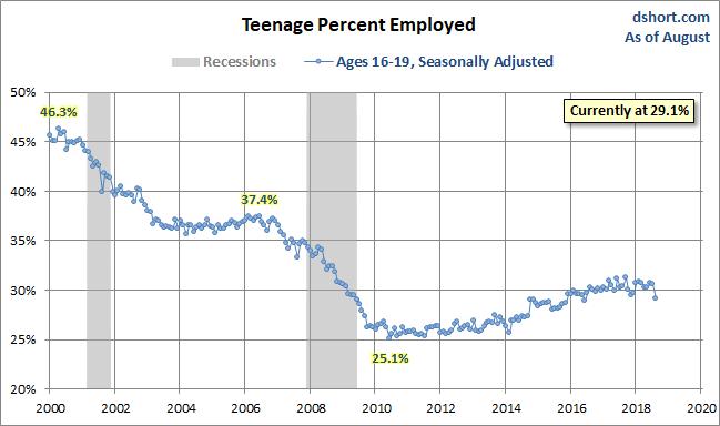 Teenage Percent Employed