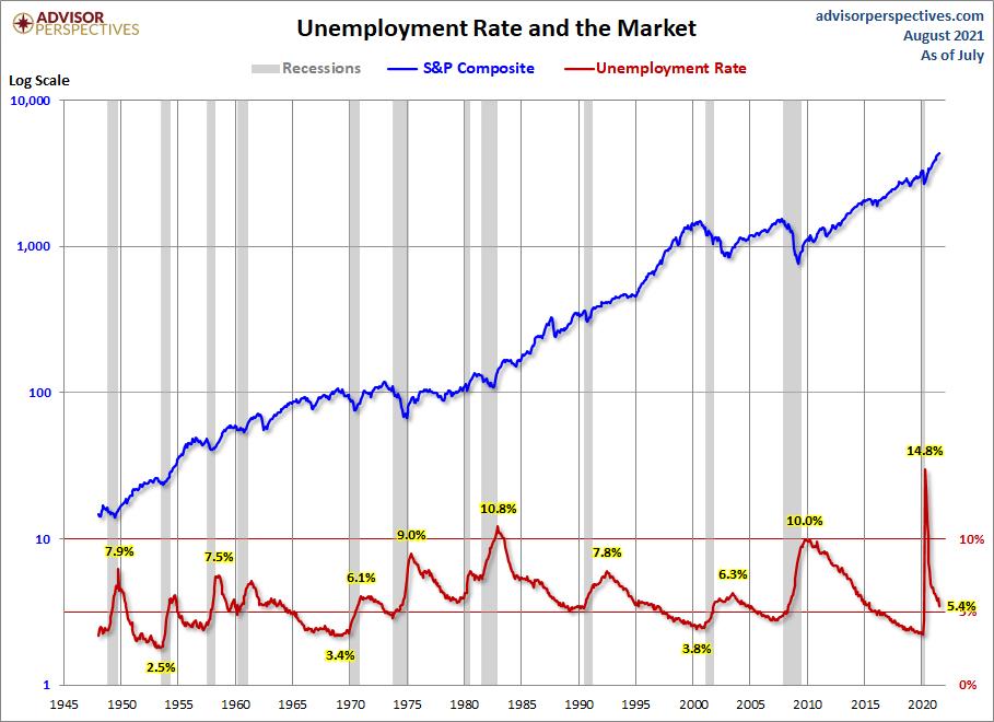 Blowout Jobs Report
