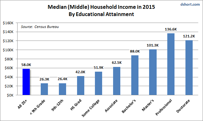 Median Income 2015