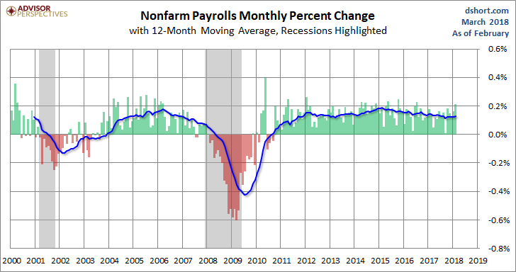 PAYEMS Monthly Change