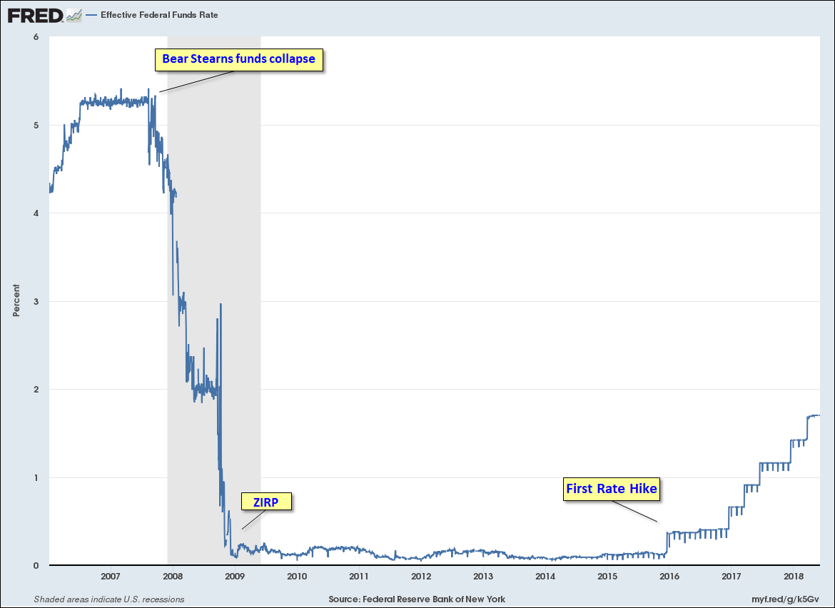 Fed Funds Rate since 2006
