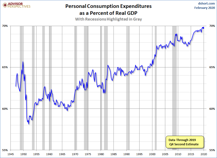 PCE Percent of GDP