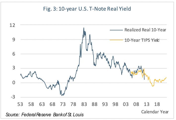 Why Investors Should Not Shorten Bond Maturities - Articles