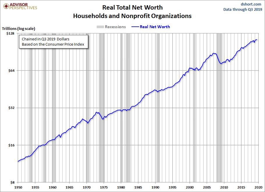 Net Worth Log Scale