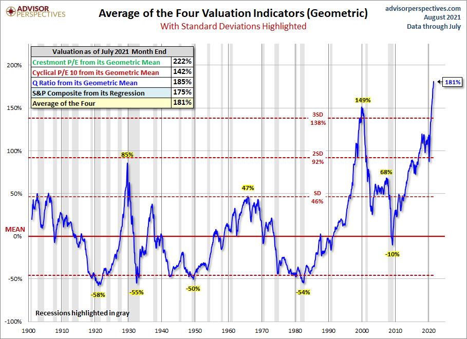 S&P 500 Geometric Standard Deviation Average