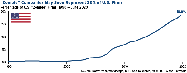 U.S. corporations have already issued over $1trillion in investment-grade debt in 2020