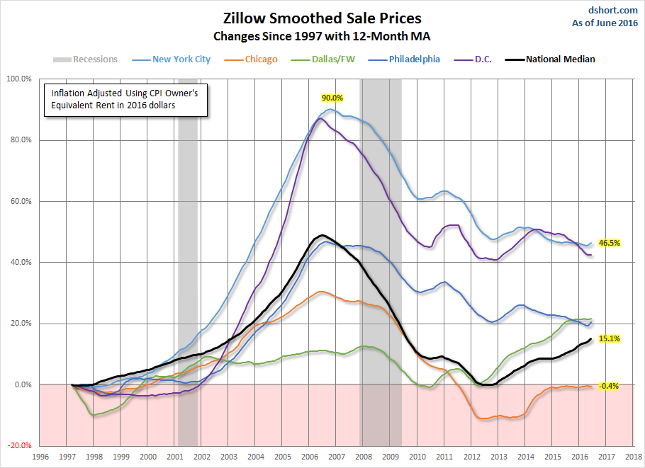 New York City Prices Have Skyrocketed Today Are Almost 1 5 Times What They Were In 1997 Chicago Is Slightly More Affordable 0 4