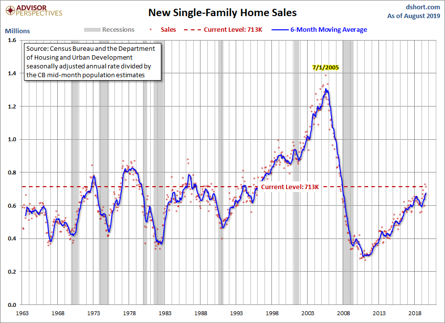 New Home Sales Up 7% In August