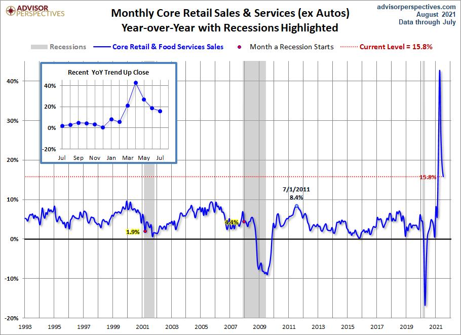 Core Retail Sales YoY
