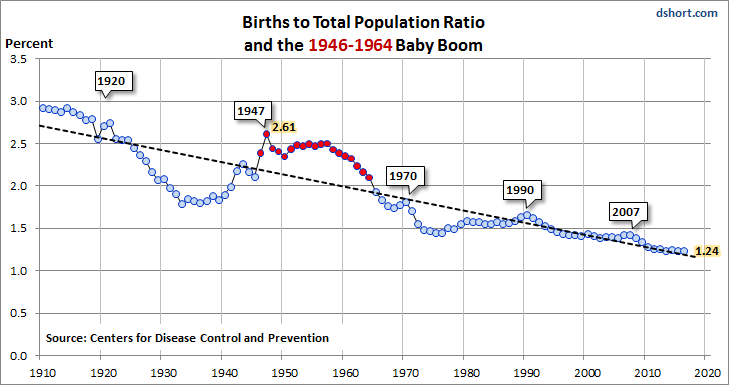 Baby Boom Birth-to-Population Ratio